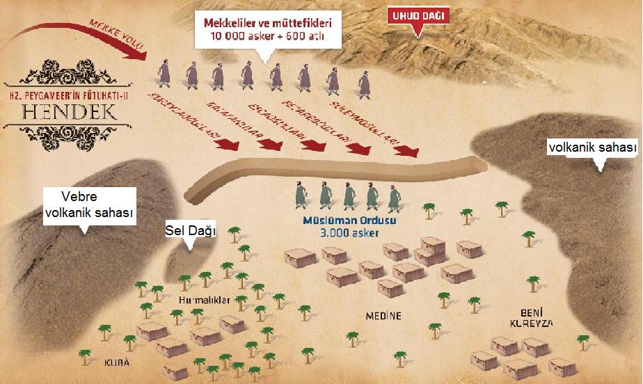 Peygamberimiz'in Hendek Savaşında İslam Ordusunun Mevcudiyeti