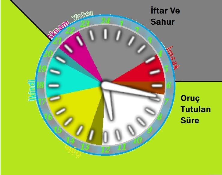 Ramazan Ayında Oruca Ne Zaman Niyet Etmeliyiz?